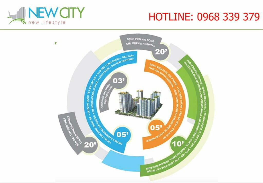Giỏ hàng căn hộ New City Thủ Thiêm Quận 2